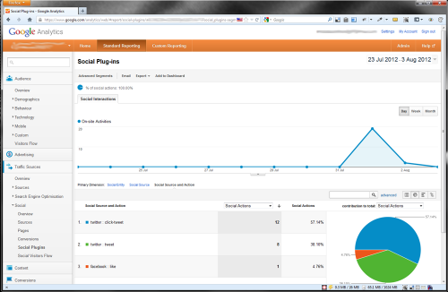 Social Tracking in Googla Analytics